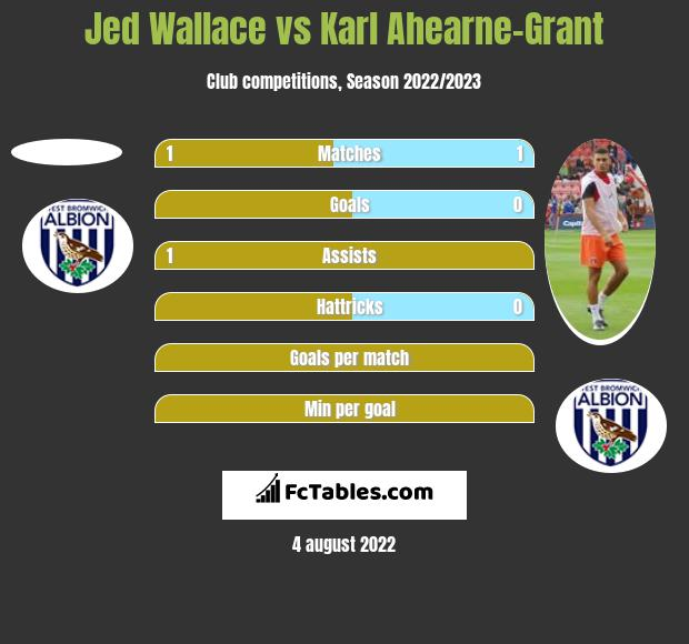 Jed Wallace vs Karl Ahearne-Grant h2h player stats