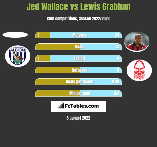 Jed Wallace vs Lewis Grabban h2h player stats