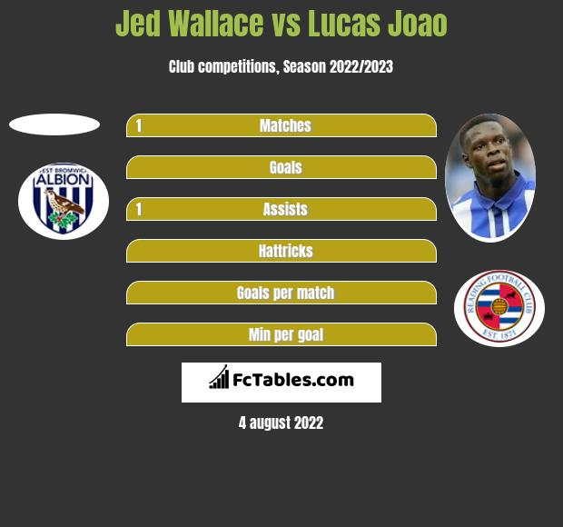 Jed Wallace vs Lucas Joao h2h player stats