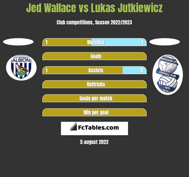 Jed Wallace vs Lukas Jutkiewicz h2h player stats