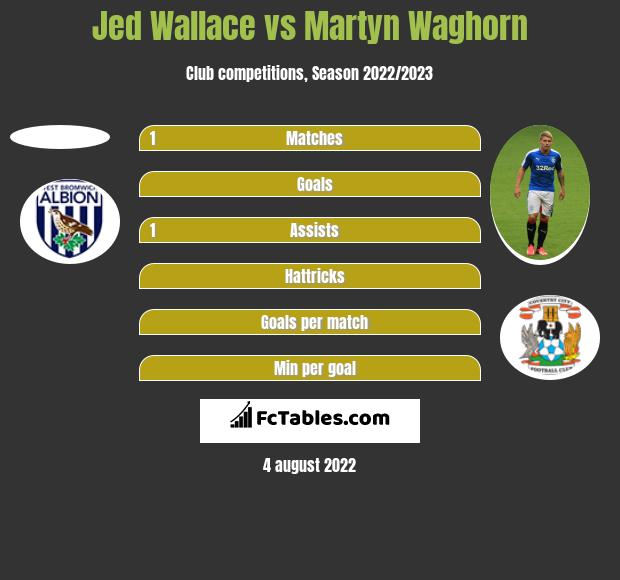 Jed Wallace vs Martyn Waghorn h2h player stats