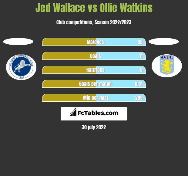 Jed Wallace vs Ollie Watkins h2h player stats