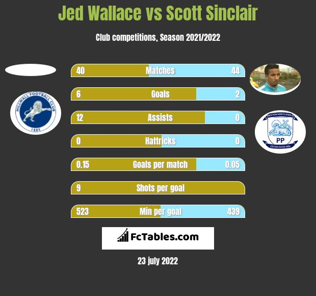 Jed Wallace vs Scott Sinclair h2h player stats