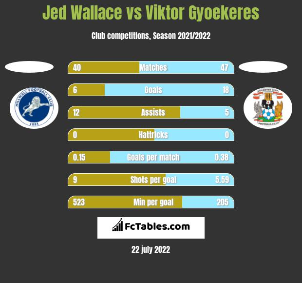 Jed Wallace vs Viktor Gyoekeres h2h player stats