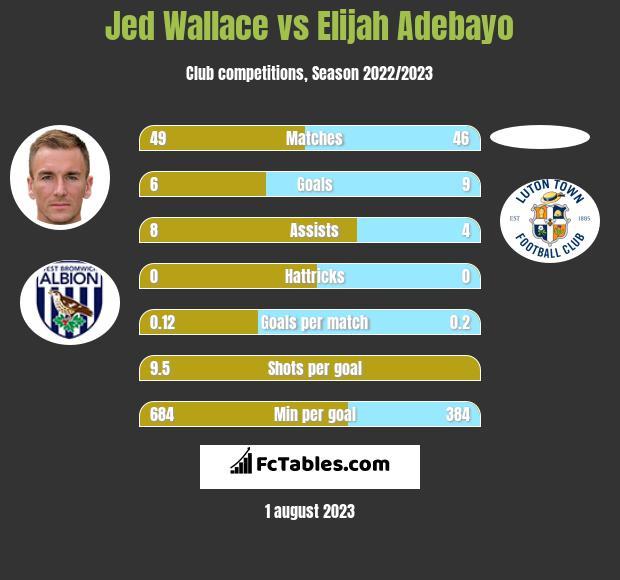 Jed Wallace vs Elijah Adebayo h2h player stats