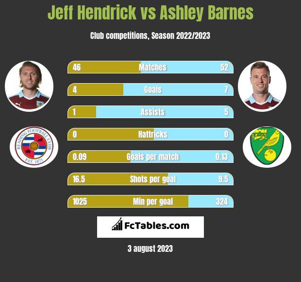 Jeff Hendrick vs Ashley Barnes infographic