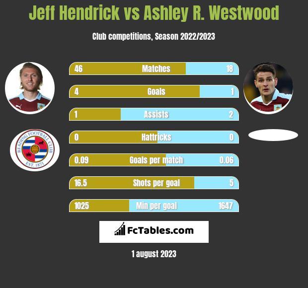 Jeff Hendrick vs Ashley R. Westwood infographic