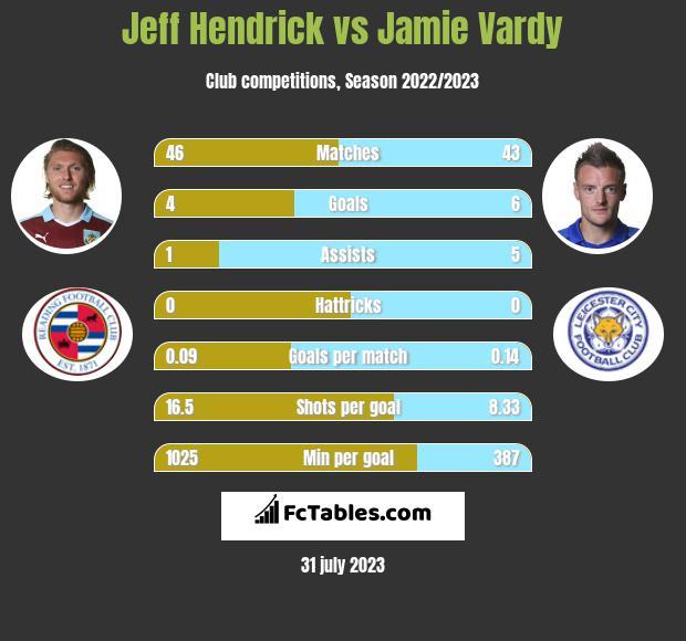 Jeff Hendrick vs Jamie Vardy infographic