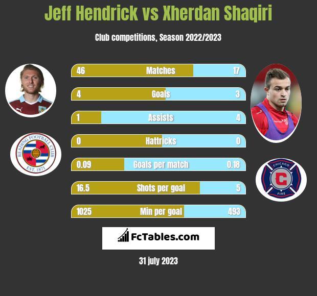 Jeff Hendrick vs Xherdan Shaqiri