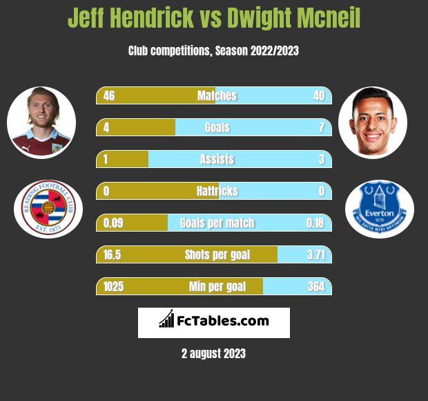 Jeff Hendrick vs Dwight Mcneil infographic