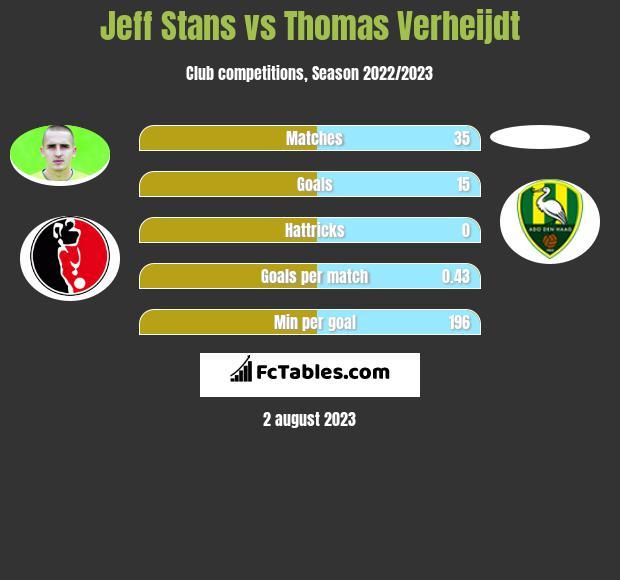 Jeff Stans vs Thomas Verheijdt h2h player stats