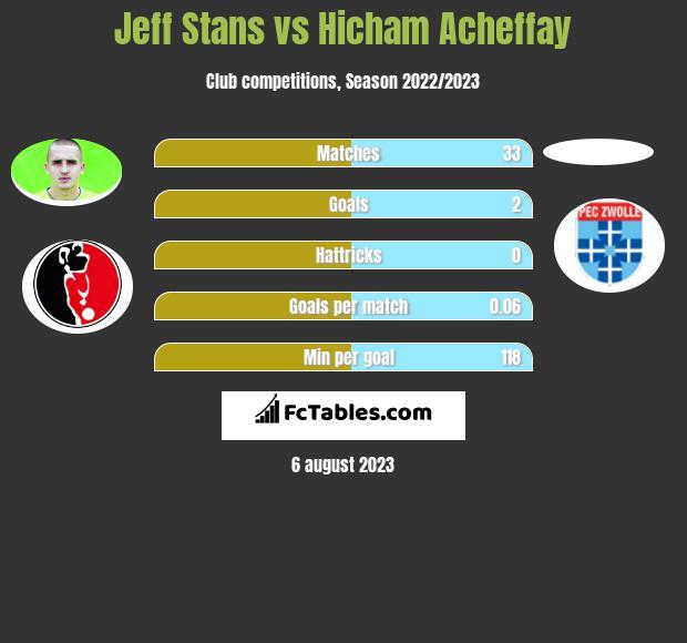 Jeff Stans vs Hicham Acheffay infographic