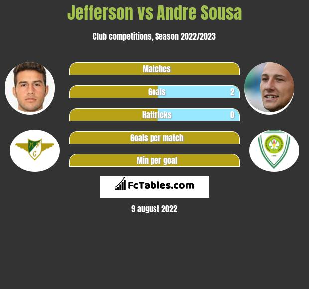 Jefferson vs Andre Sousa infographic