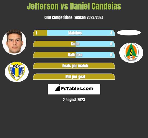 Jefferson vs Daniel Candeias infographic