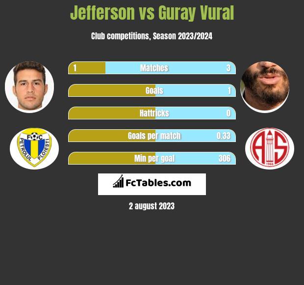 Jefferson vs Guray Vural infographic