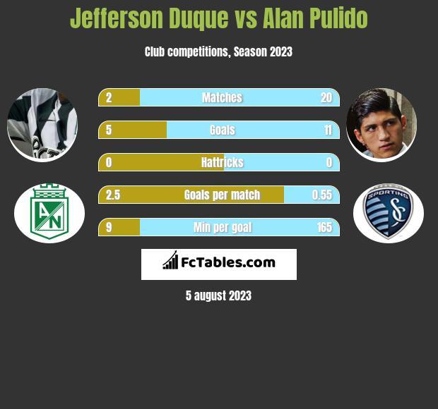 Jefferson Duque vs Alan Pulido h2h player stats