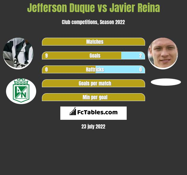 Jefferson Duque vs Javier Reina h2h player stats