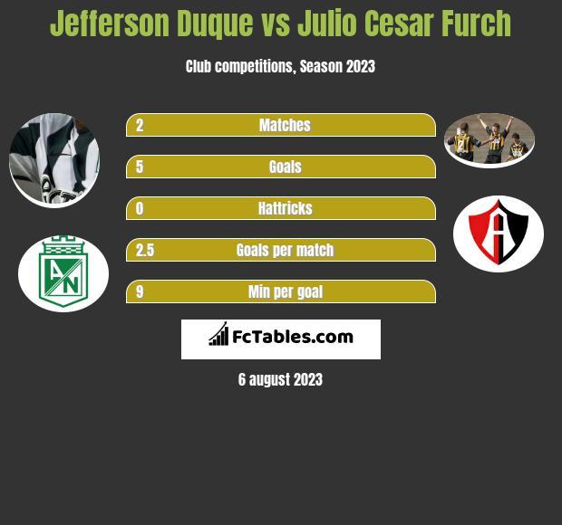 Jefferson Duque vs Julio Cesar Furch h2h player stats