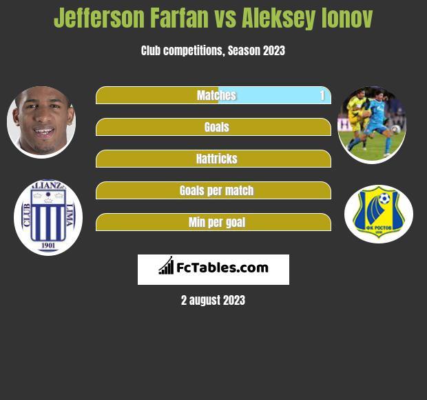Jefferson Farfan vs Aleksey Ionov infographic