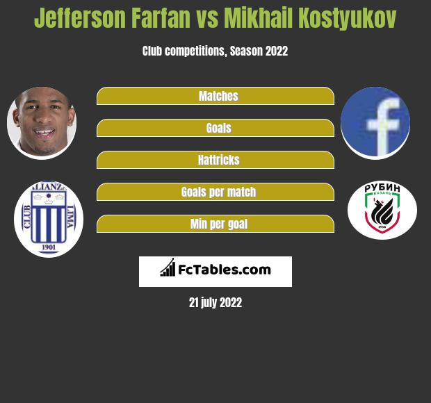 Jefferson Farfan vs Mikhail Kostyukov infographic
