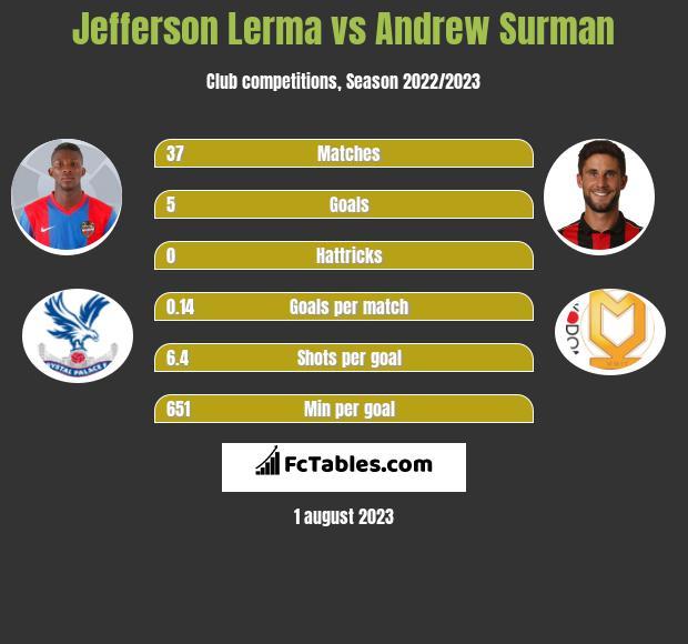 Jefferson Lerma vs Andrew Surman infographic