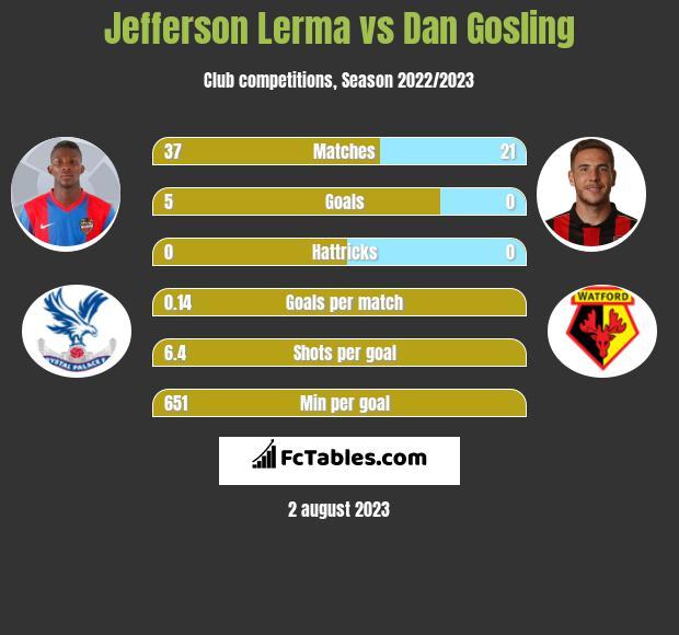 Jefferson Lerma vs Dan Gosling infographic
