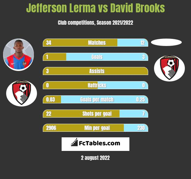 Jefferson Lerma vs David Brooks infographic