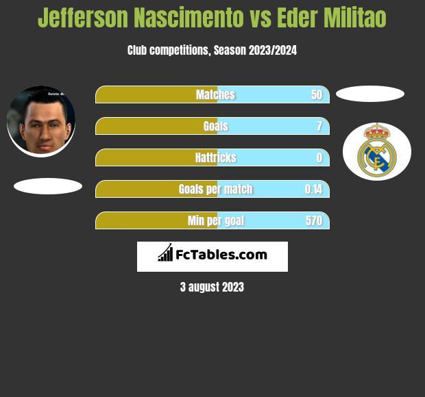 Jefferson Nascimento vs Eder Militao infographic