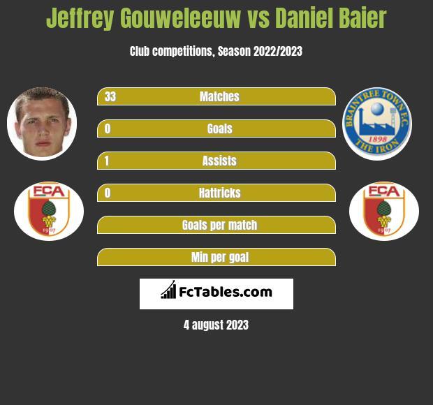 Jeffrey Gouweleeuw vs Daniel Baier infographic