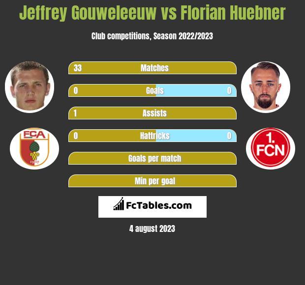Jeffrey Gouweleeuw vs Florian Huebner infographic