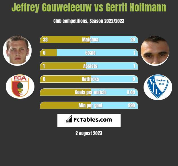 Jeffrey Gouweleeuw vs Gerrit Holtmann infographic