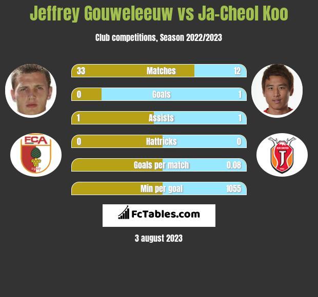 Jeffrey Gouweleeuw vs Ja-Cheol Koo infographic