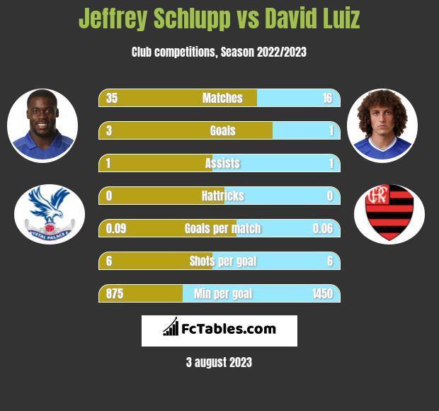 Jeffrey Schlupp vs David Luiz infographic