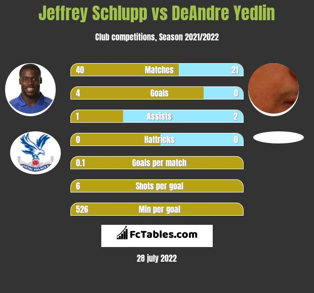 Jeffrey Schlupp infographic statistics for Newcastle United