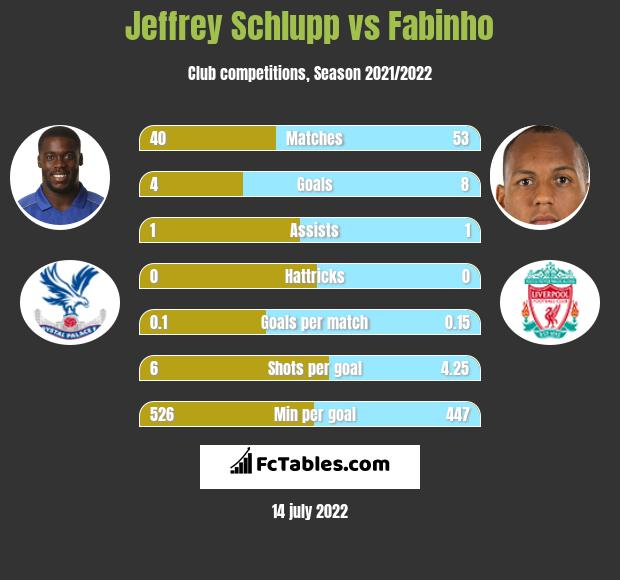 Jeffrey Schlupp infographic statistics for Liverpool
