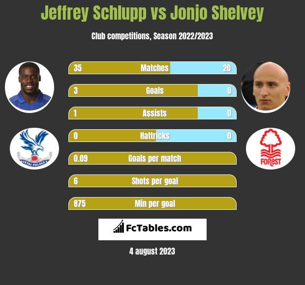 Jeffrey Schlupp vs Jonjo Shelvey infographic