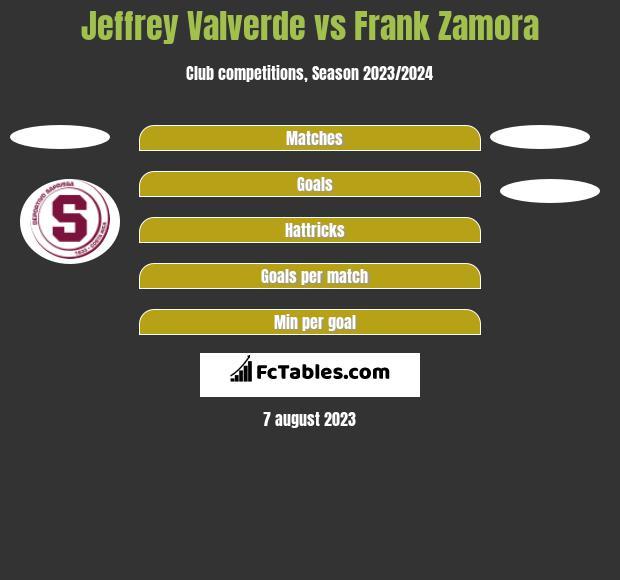 Jeffrey Valverde vs Frank Zamora h2h player stats