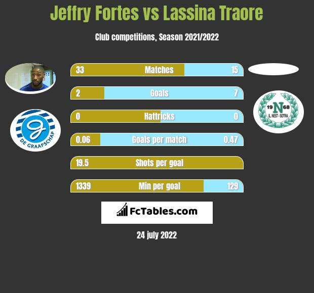Jeffry Fortes vs Lassina Traore h2h player stats