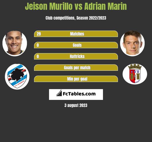 Jeison Murillo vs Adrian Marin infographic