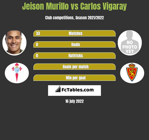 Jeison Murillo vs Carlos Vigaray infographic