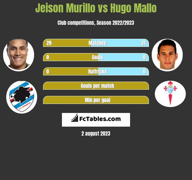 Jeison Murillo vs Hugo Mallo infographic