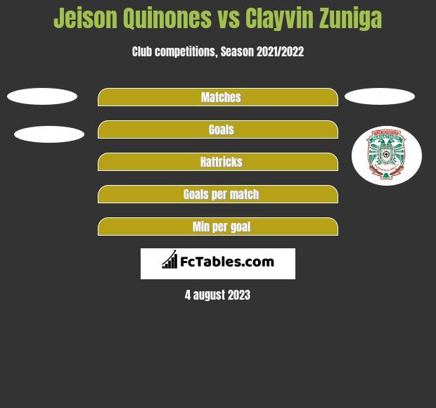 Jeison Quinones vs Clayvin Zuniga h2h player stats