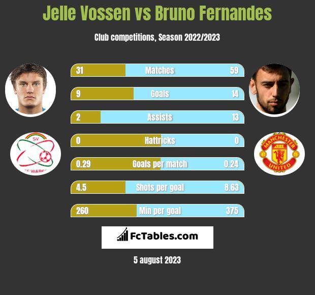 Jelle Vossen vs Bruno Fernandes h2h player stats