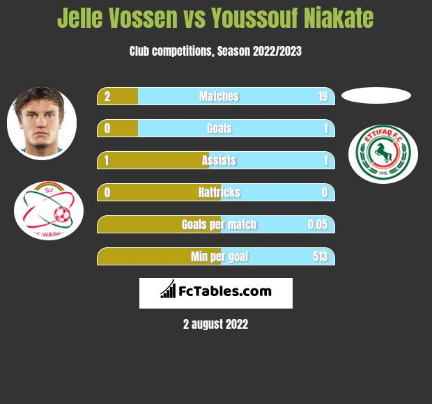 Jelle Vossen vs Youssouf Niakate h2h player stats
