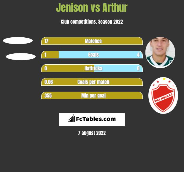 Jenison vs Arthur h2h player stats