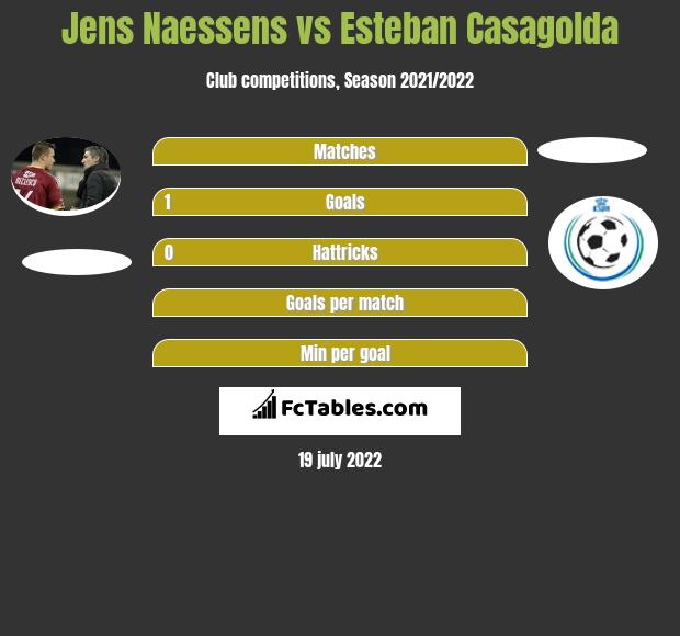 Jens Naessens vs Esteban Casagolda h2h player stats