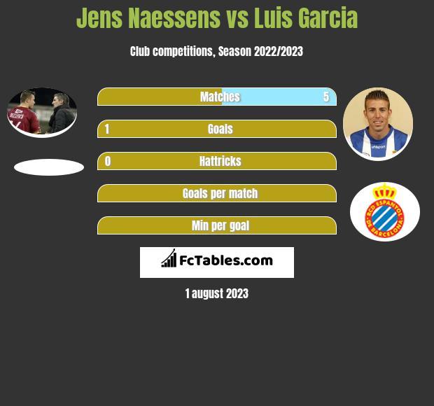 Jens Naessens vs Luis Garcia h2h player stats