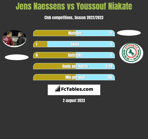 Jens Naessens vs Youssouf Niakate h2h player stats