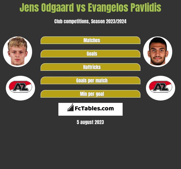 Jens Odgaard vs Evangelos Pavlidis h2h player stats