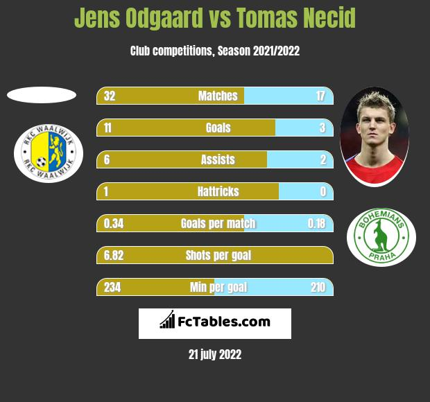 Jens Odgaard vs Tomas Necid h2h player stats